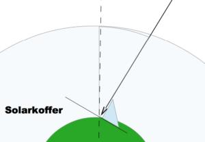 Einsatz Solarkoffer optimierte Situation