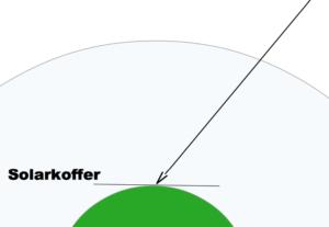 Einsatz festes Modul - kein Solarkoffer typische Situation